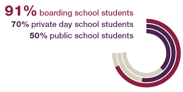 91% of boarding school students report being academically challenged