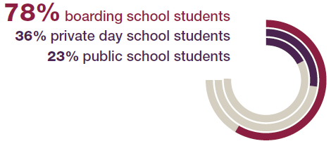78% of boarding school students report being academically prepared for college