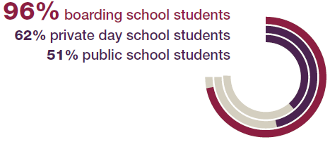 96% of boarding school students report having high-quality teachers