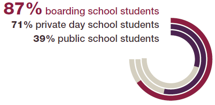 87% of boarding school graduates report being prepared for non-academic aspects of college