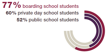 77% of boarding school students report having opportunities for leadership