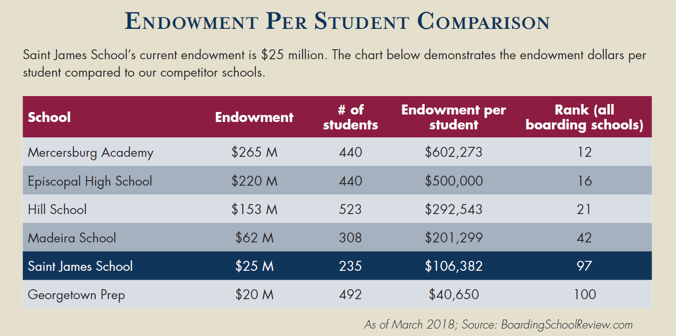 Endowment per student comparison chart